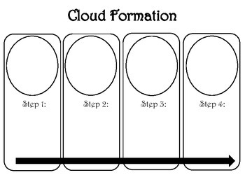 Cloud Formation Organizer