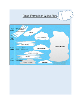 Cloud Formations Take Home Kit