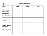 Cloud Gallery notes chart