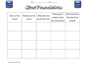 Cloud Group Project Presentations and Grades
