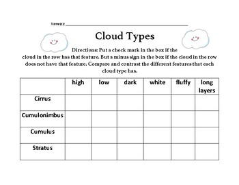 Cloud Type Feature Analysis