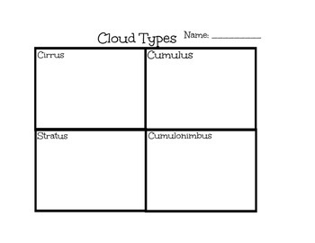 Cloud Type Picture Sort