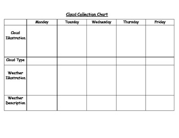 Cloud collection chart