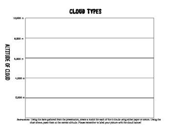 Cloud formation & Types of Clouds
