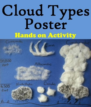 The Types of Clouds Poster (Weather Unit)