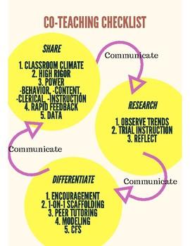 Co-Teaching Checklist Visual Anchor