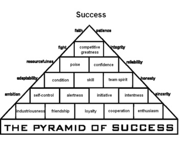 graphic regarding John Wooden Pyramid of Success Printable named Practice John Picket Pyramid of Achievements Worksheet