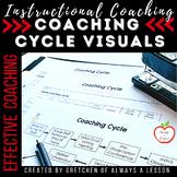 Instructional Coaching: Coaching Cycle Visual [Editable]