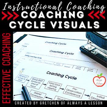 Instructional Coaching: Coaching Cycle Visual