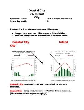 Coastal City vs. Inland City