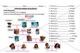 Coco Family Tree Practice