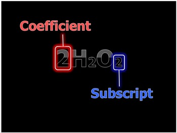 Coefficients and Subscripts Lesson