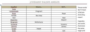 Cognados Falsos - False cognates (Spanish - English)