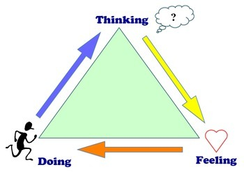 Cognitive Behavioral Therapy (CBT) Triangle