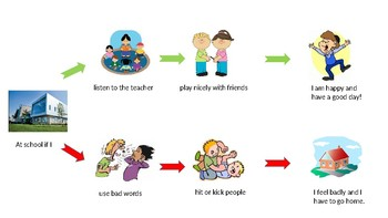 Cognitive Behaviour Map-staying at school