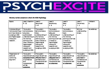 Cognitive Psychology Memory Market Criteria