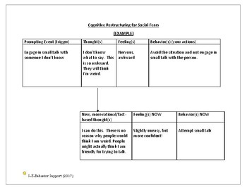 Cognitive Restructuring Example (Social Fears)