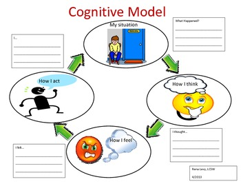 Cognitive Therapy Model