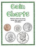 Coin Charts - U.S. Money