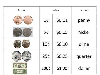 Coin Sort (value, name, picture) (SOL aligned)
