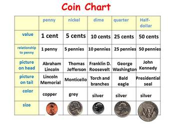 coin values by year