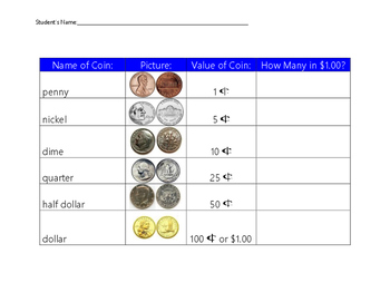 Coins...How many in a dollar?