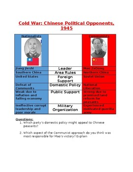 Cold War: Chinese Political Opponents, 1945 Chart