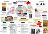 Cold War Overview - Poster and Unit Plan