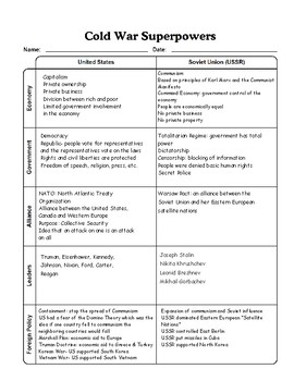 Cold War Superpowers Graphic Organizer with Answer Key