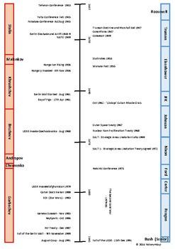 Cold War Timeline Complete And Worksheet By Historymissp Tpt
