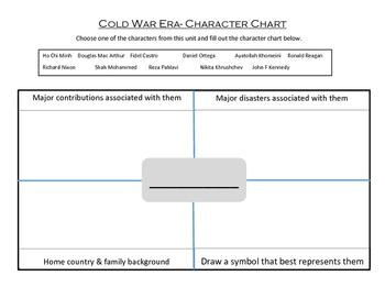 Cold War Unit Character Chart