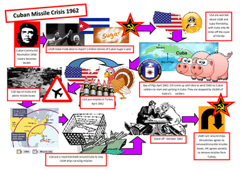 Cold War by Images - Cuban Missile Crisis