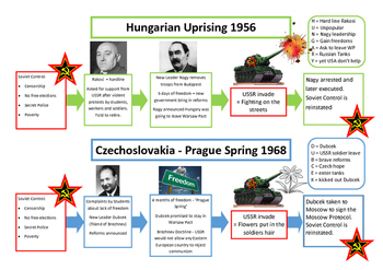 Cold War by Images - Hungary and Czechoslovakia