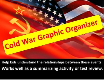 Cold War in Europe Graphic Organizer