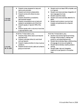 Collaborative Workstation Rubric Pack - World Language