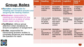 Collaborative reading assignment with rubric