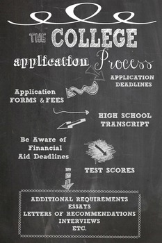 College Application Process Poster