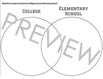 College Compare and Contrast; Venn Diagram