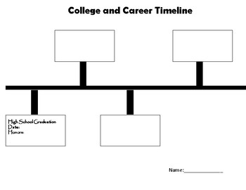 College and Career Timeline. Let's make a plan
