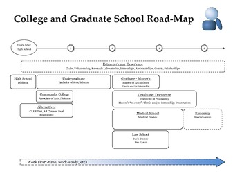 College and Graduate School Road-Map