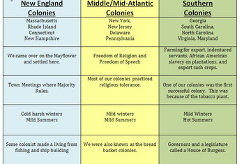 Thirteen Colonies BUNDLE