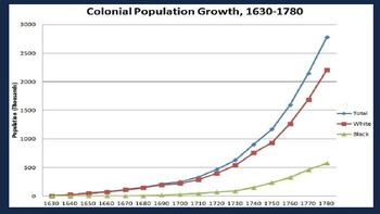 Colonial America Grows PowerPoint