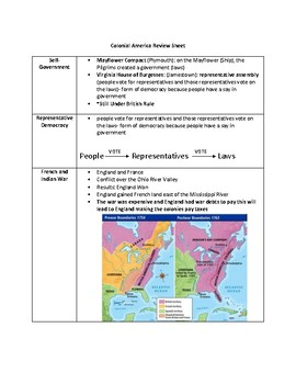 Colonial America Review Sheet