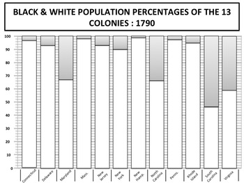 Colonial America : Statistics