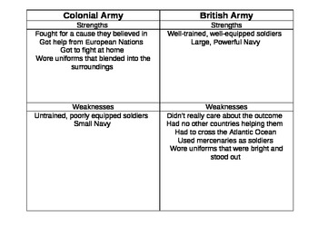 Colonial & British Military Strengths and Weaknesses Chart