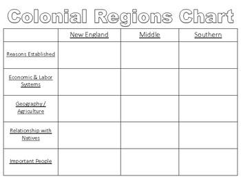 Colonial Era Regional Chart