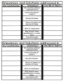 Colonial Grievances and the Declaration of Independence/Bill of Rights