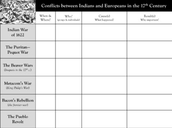 Colonial Indian Conflicts Graphic Organizer