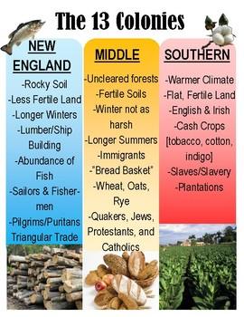 Colonial Regions Anchor Chart
