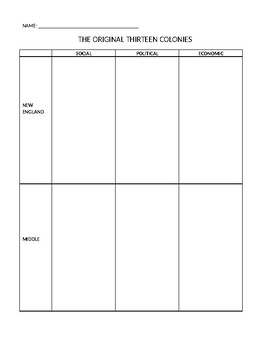 Colonial Regions New England Middle Southern Activity/Notes